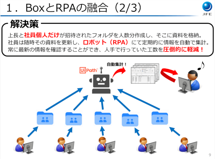 検索の使いこなしからRPA連携まで!JFEエンジニアリングのBoxの使い方02