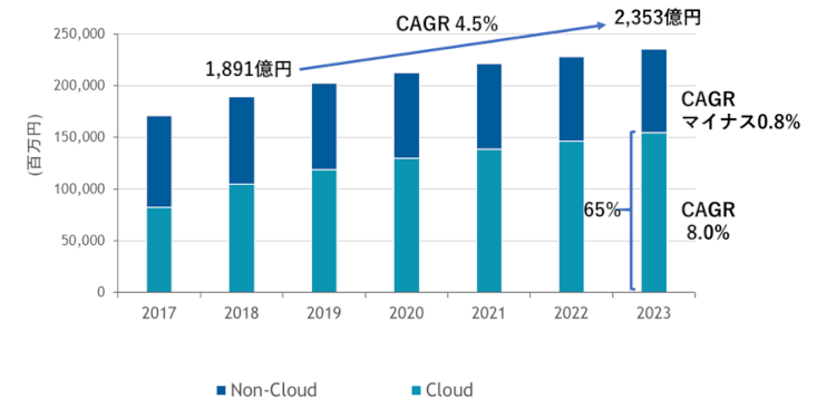 国内コラボレーティブワークスペース関連IT市場予測、2017年~2023年