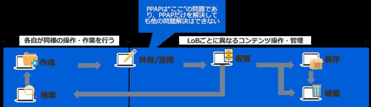 PPAPは何のため?その本質と有効なソリューション01