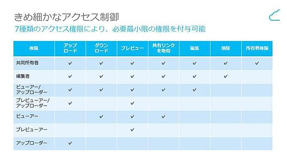 図1. 7種類のアクセス権限