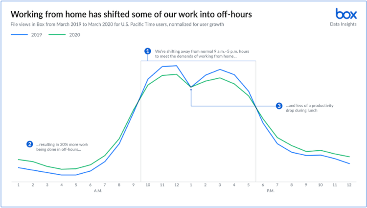 work-unleashed-where-when-and-how-we-work-changing-1