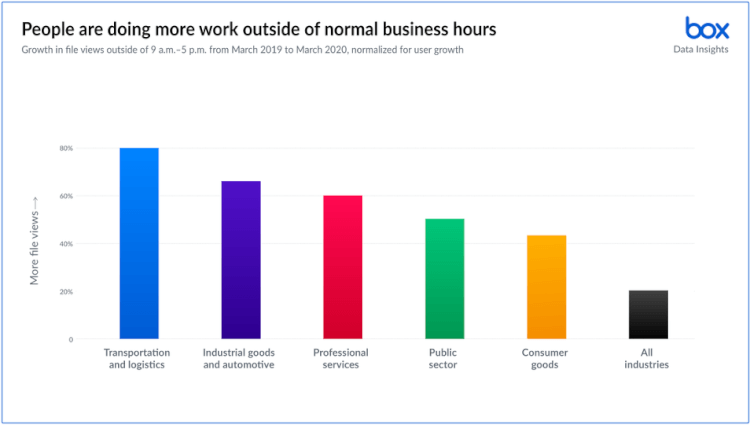 work-unleashed-where-when-and-how-we-work-changing-2