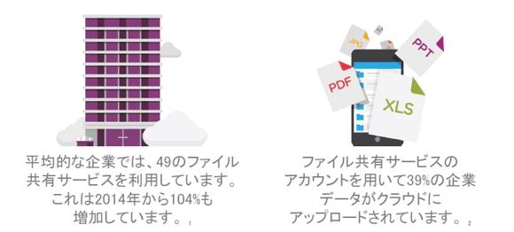 ファイル共有の実態1