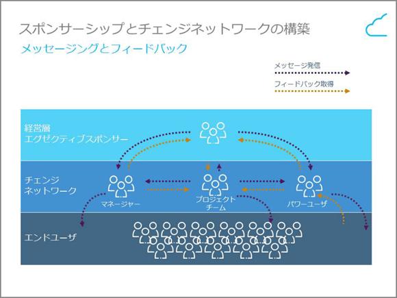 図4. スポンサーシップとチェンジネットワークの構築