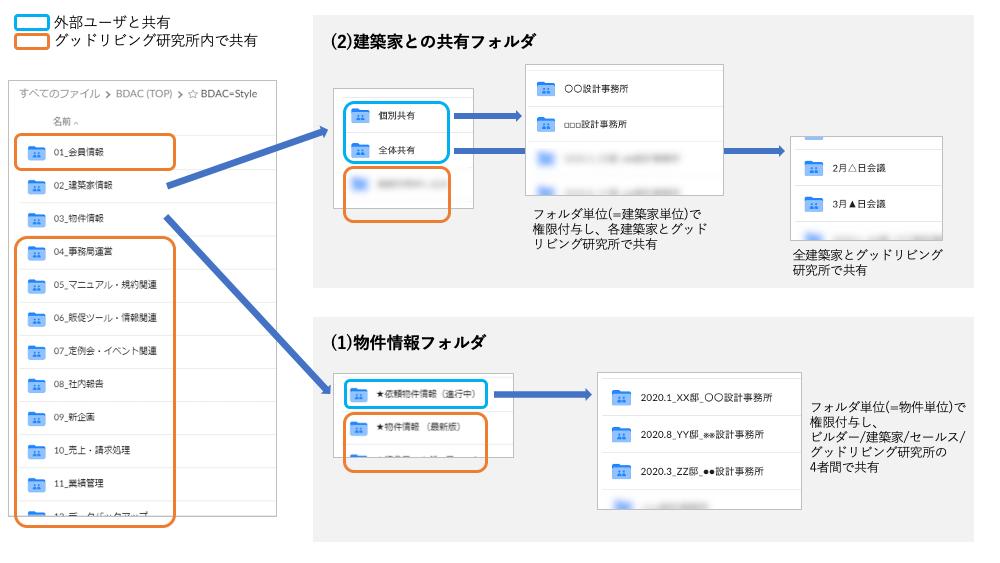 住宅デザイン検討書類をBoxで三者間共有|LIXIL 様のユースケース紹介-02