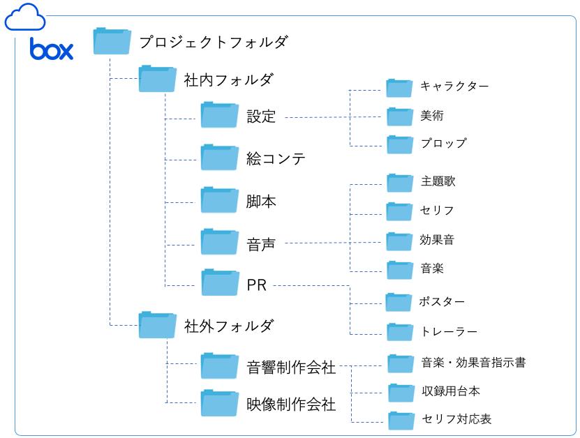 フォルダ構成のイメージ図 (※本図は、お客様のインタビュー内容を元にイラスト化した概要図であり実際のものとは異なります。)