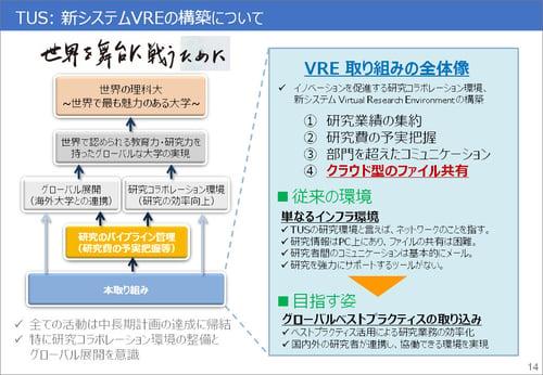 VRE構築に至った背景(出典:東京理科大学、以下同様) グローバル競争力向上のために、海外大学との連携や研究効率向上を実現するIT環境が求められた