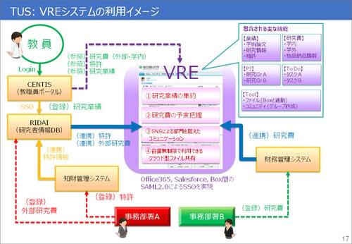 VREの主要機能と利用イメージ。既存システムとも連携しながら、学内で行われている研究活動に関する情報を集約したポータルを目指した。