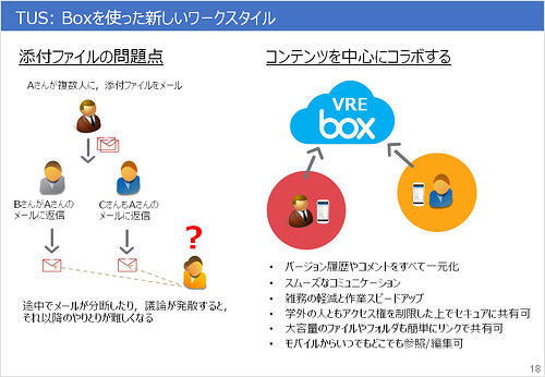 Boxを中心にすることで、メールの添付ファイルにあったさまざまな課題が解消できた