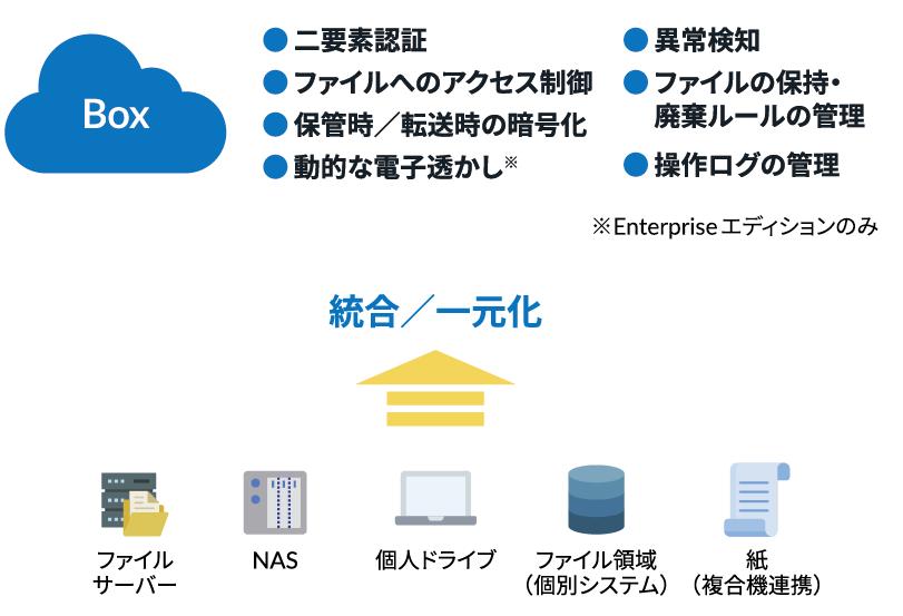 1.ファイルの一元管理とセキュリティ