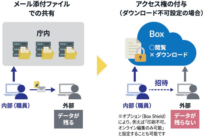2.便利なファイル活用と共同作業