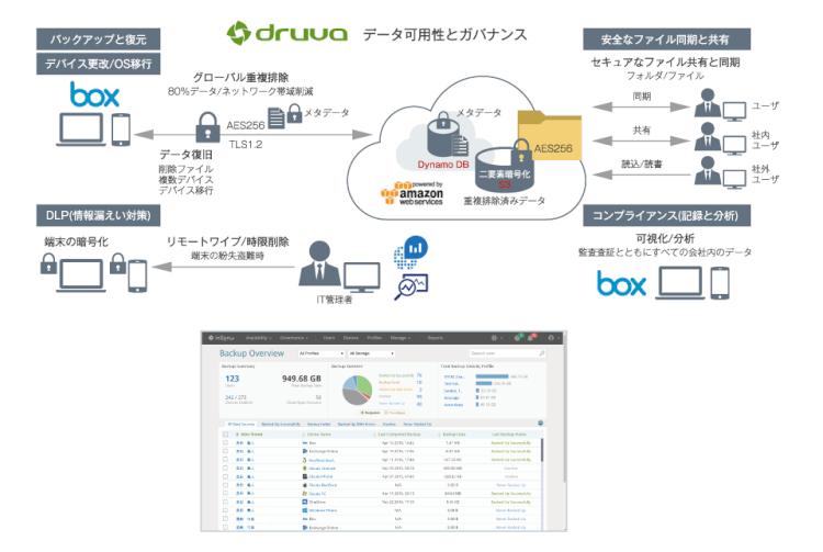 「inSync」でBox上のコンテンツをバックアップ/監査