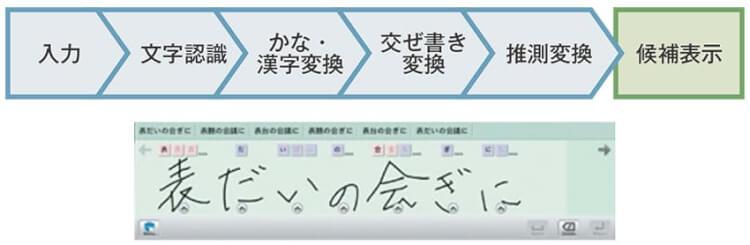 手書き認識入力でiPadやタブレットのビジネス活用を促進