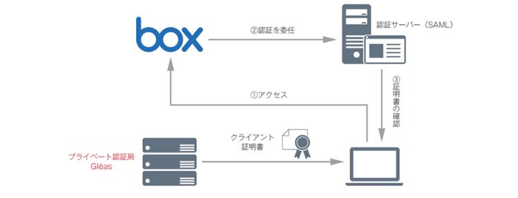 Gléasと外部認証サーバー(SAML)を使ったデバイス制限