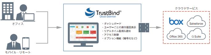 「TrustBind/Cloud Daemon」でクラウドアクセスを可視化