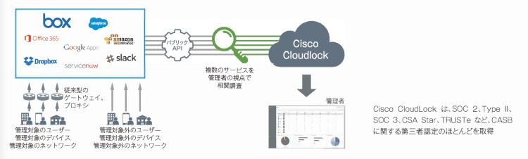 「Cloudlock for Box」でセキュリティ対策を自動化