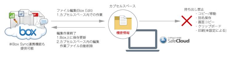 「SafeCloud for Box」でBox Editの作業ファイルを保護