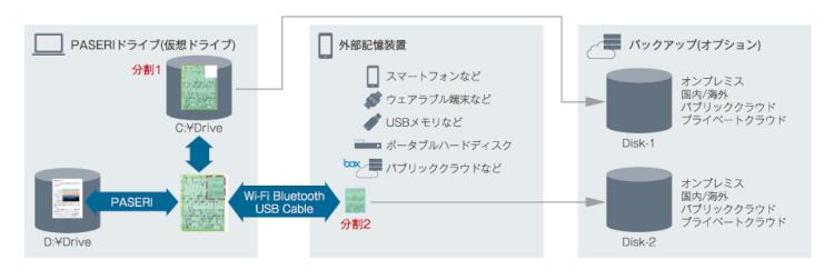 「PASERI for PC」で情報漏えい対策