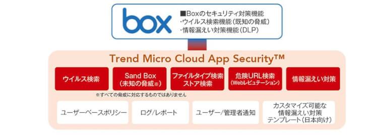 Trend Micro Cloud App Securityで未知の脅威と情報漏えいの対策を実現