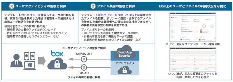 Microsoft Cloud App Securityによる監視と制御