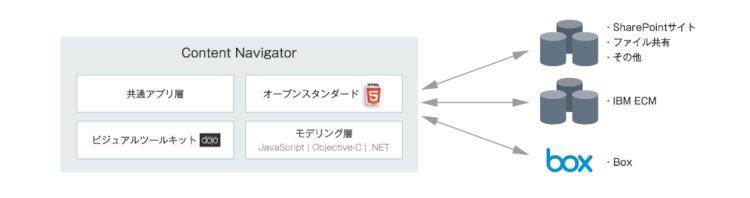 「Content Navigator」でオンプレミス&クラウドにシームレスアクセス