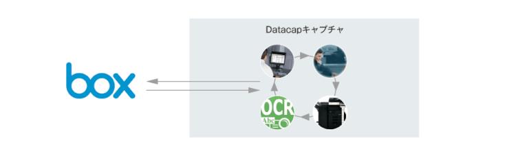 「Datacap」でキャプチャしたコンテンツをBoxに格納