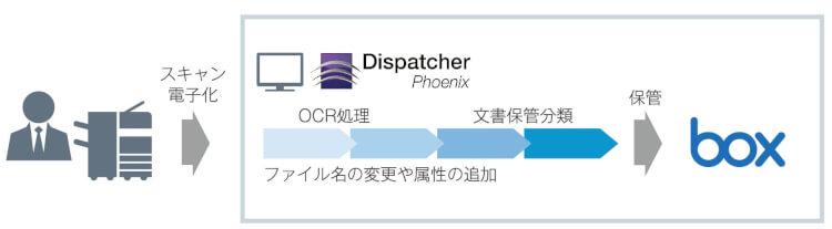 「Dispatcher Phoenix」で文書保管業務を効率化