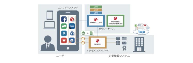 「Mobilelron」MDMでセキュリティ強化