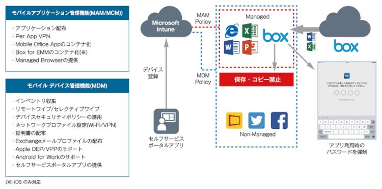 Microsoft Intune でデバイス上の企業データをより安全に