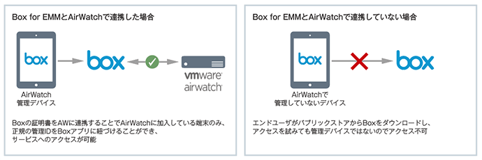 AirWatchとBox for EMMでアクセスコントロール
