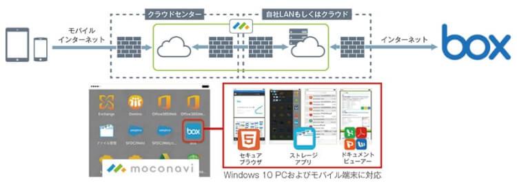 moconaviのワークスペース上でBox内のファイルを参照