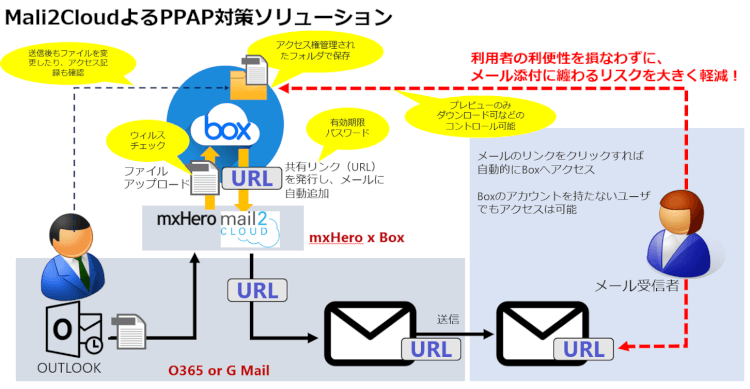 Box×mxHero仕組み
