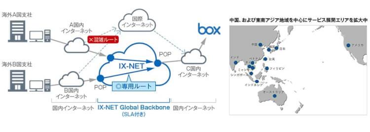 「IX-NET for box」で中国、東南アジア地域からBoxを快適に利用