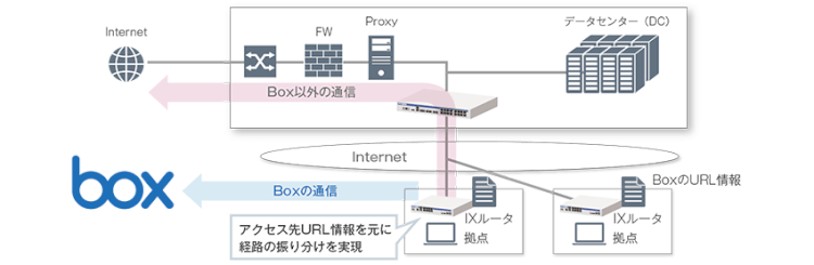 UNIVERGE IXシリーズでBox宛の通信に関するネットワーク負荷を軽減