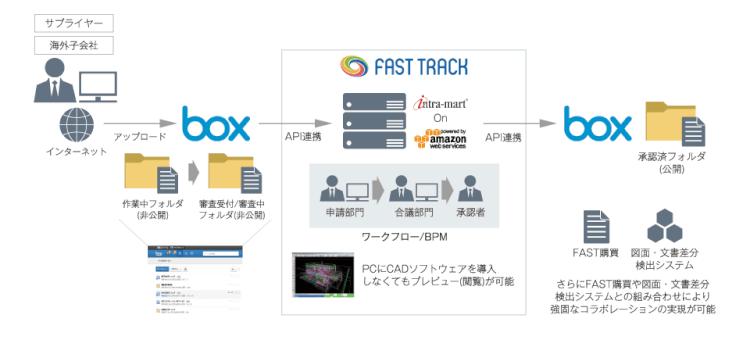 「FAST TRACK」で容易にBoxとintra-martを連携