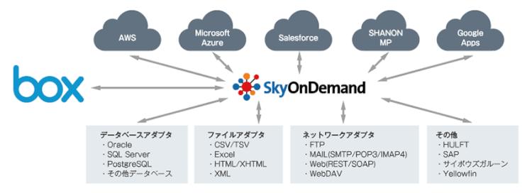クラウドとオンプレミスをつなぐデータ連携サービス