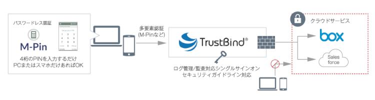「TrustBind」でセキュアなアクセスコントロールを実現