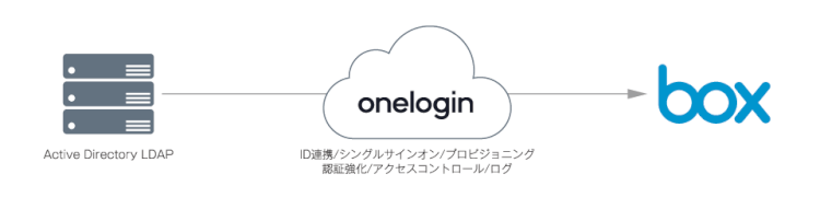 「OneLogin」でアカウント管理&シングルサインオン