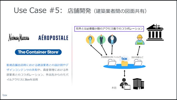 (5)店舗開発