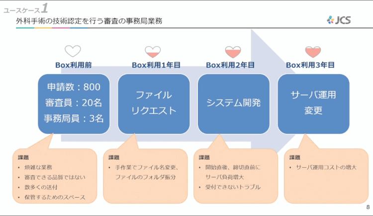 ユーザーをハッピーにする活用術!日本コンベンションサービスのBoxの使い方02