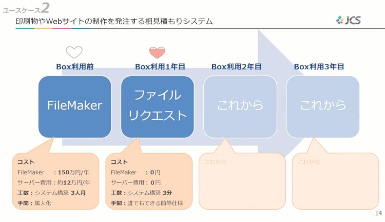 ユーザーをハッピーにする活用術!日本コンベンションサービスのBoxの使い方03