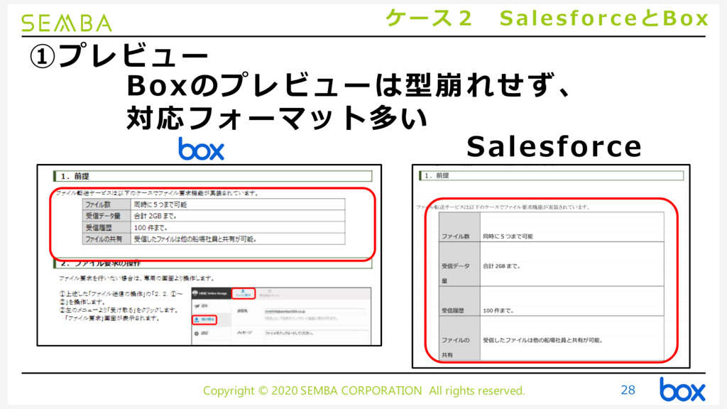 Boxを利用したSalesforce閲覧率向上策