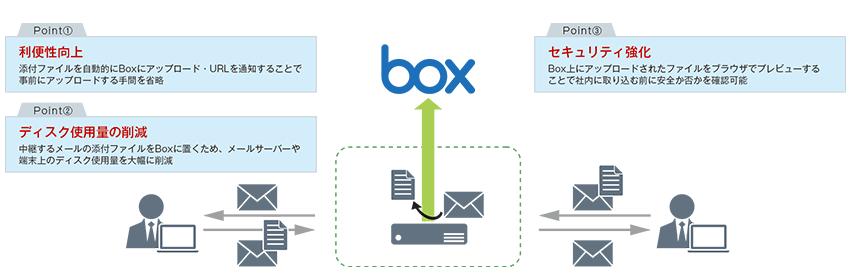 Mission Critical Mail (IMC Mail)で添付ファイルに関する利便性・セキュリティ向上