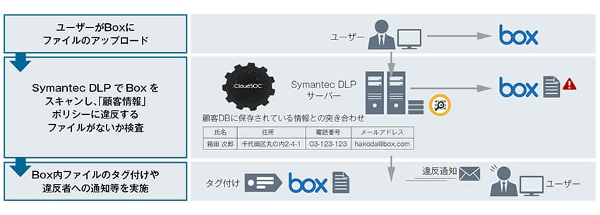 「Symantec DLP」で情報漏えい対策