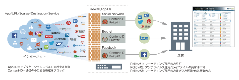次世代のファイアウォール「APP-ID」でBoxをフル活用