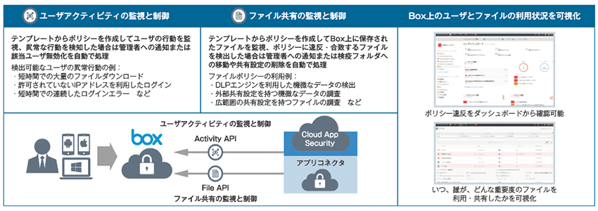 Microsoft Cloud App Securityによる監視と制御
