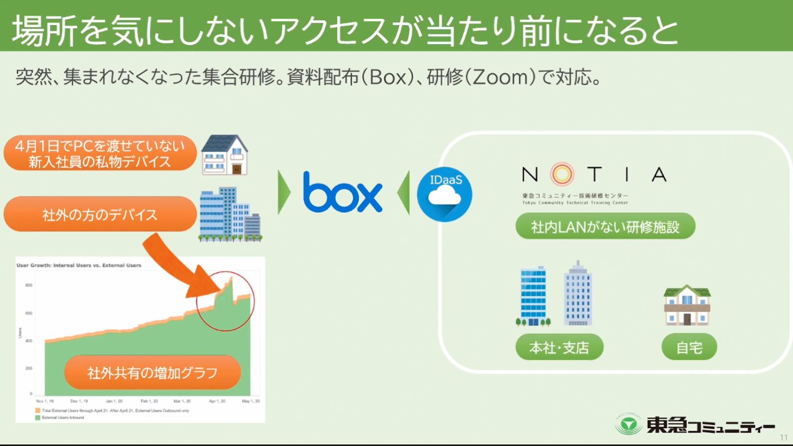 研修におけるBox活用