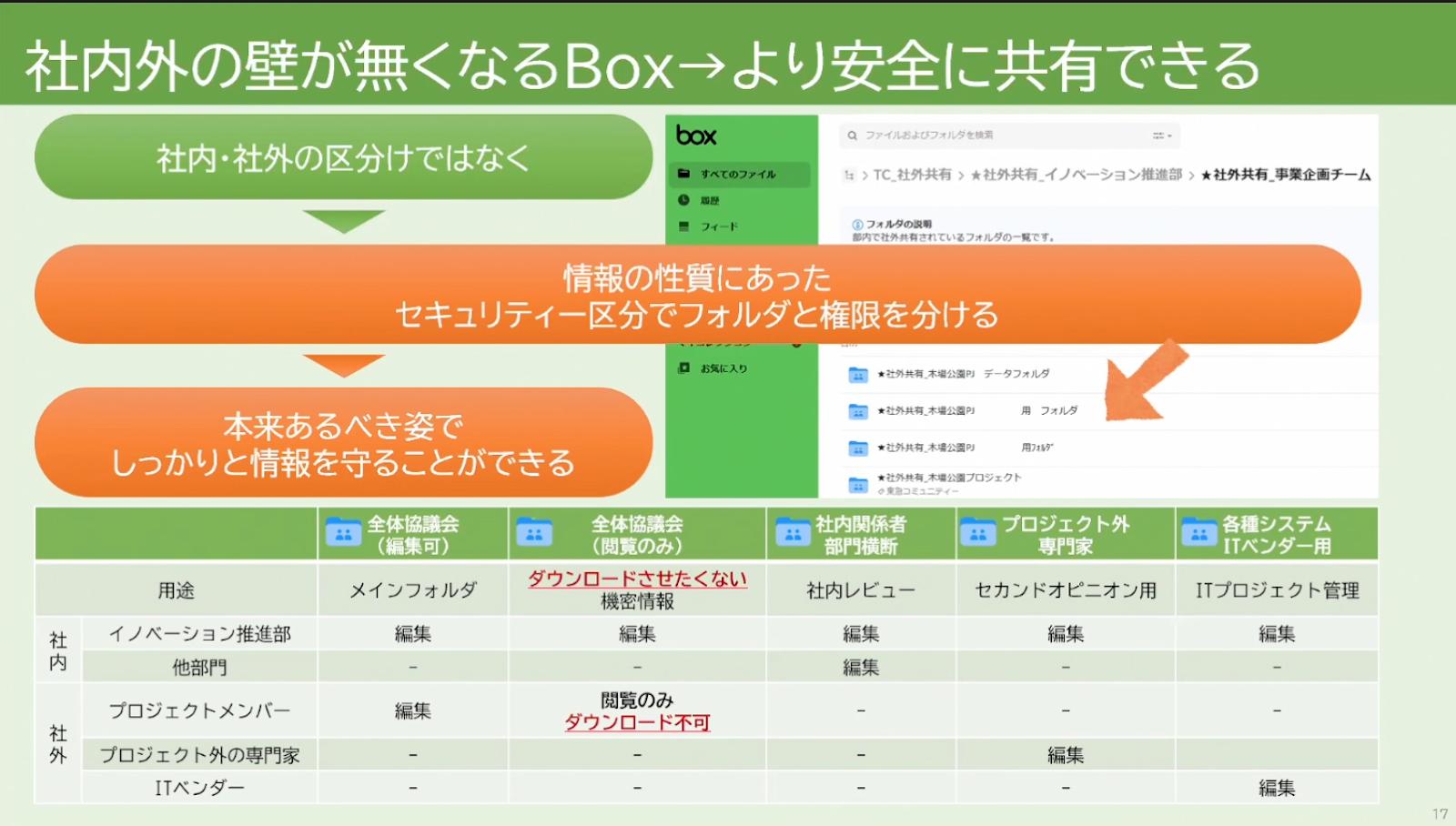 ファイルサーバーとメール添付では実現できないプロジェクト資料共有