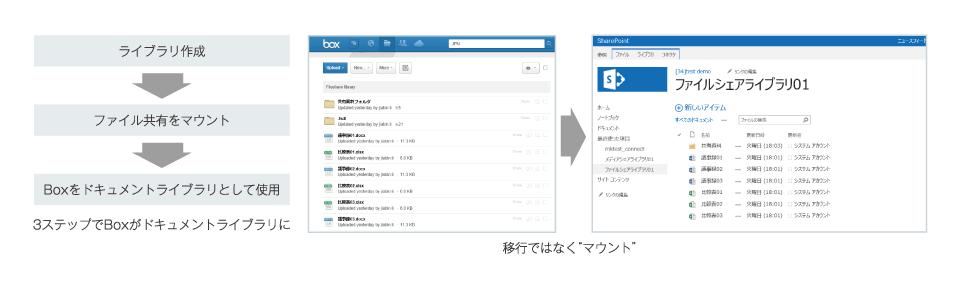 「Cloud コネクタ」で自由な作業スタイルを可能に
