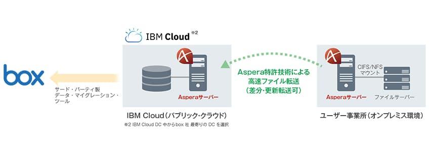 ユーザー事業所内に保管されているファイル・データ移行支援ソリューション